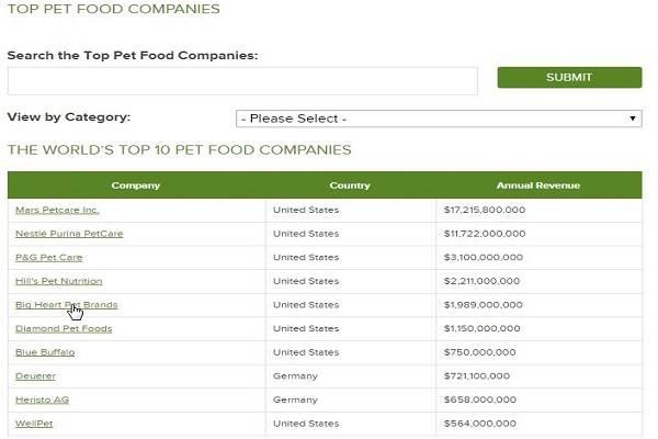 Top-pet-food-companies