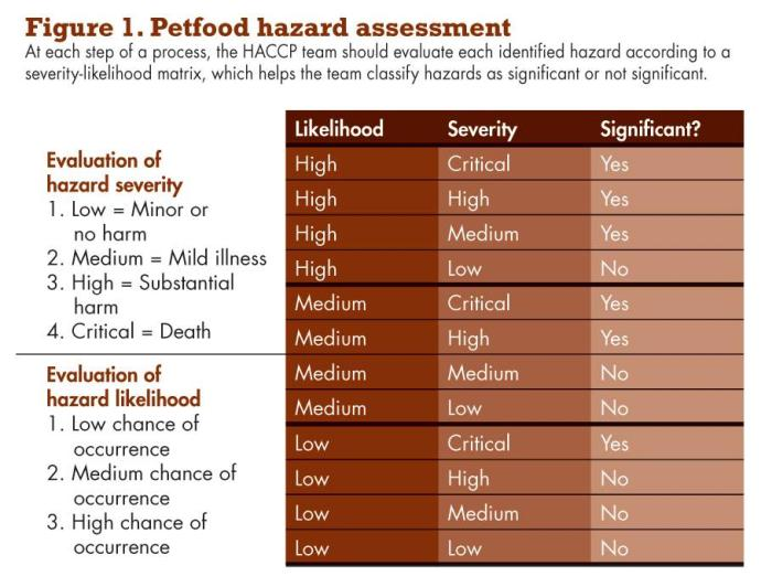How Can Food Hazards Be Identified