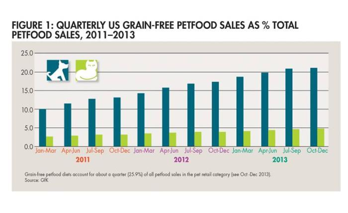 Grain-free petfood: A top trend in the US pet market