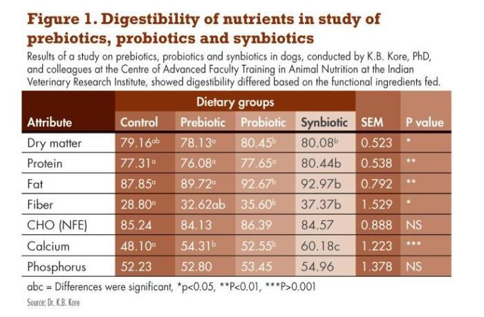 Nutrient-digestibility-dogs-1206PETpreprobiotic2