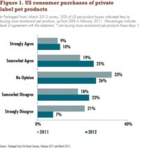 Bar chart of US consumer pet product purchases