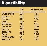 digestibilitytable2