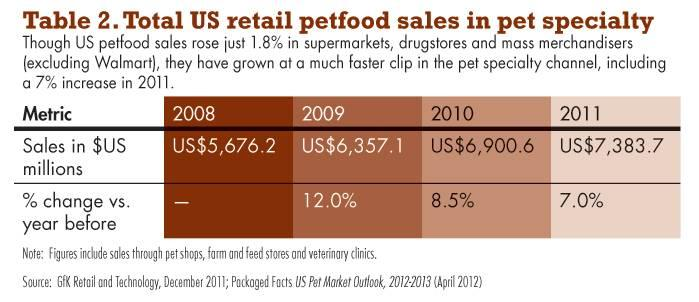 an introduction to the retail pet industry The pet stores industry is in the growth stage of its life cycle while product introductions and new service offerings are taking place within the industry, such growth is predominantly attributable to changing consumer sentiment toward pet care and expenditure.