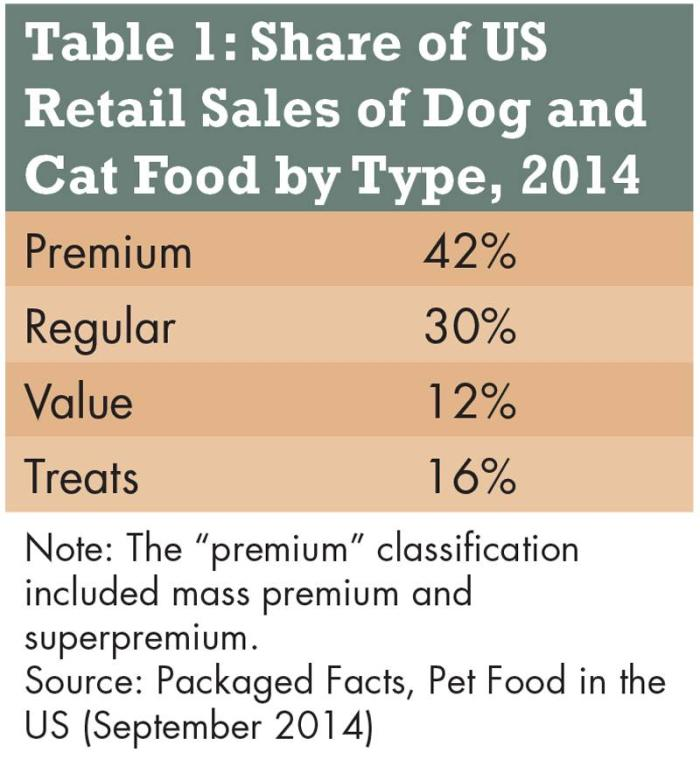 Petfood-retail-sales-1502PETmarket