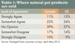 natural-pet-products-1409PETmarket