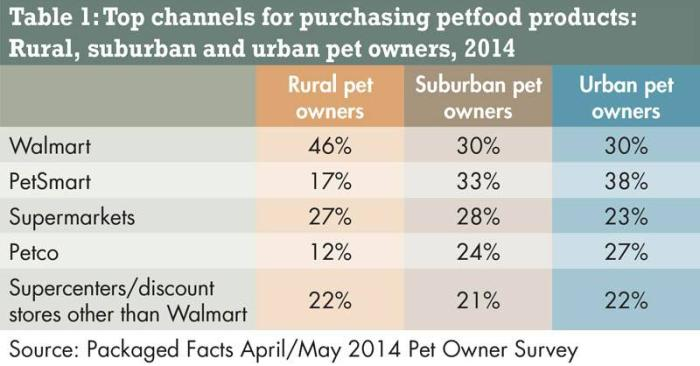pet-product-purchasing-1407PETmarket.jpg