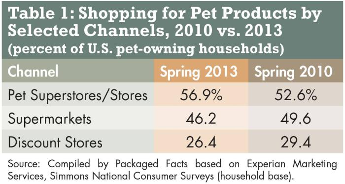 pet-products-channels-1401PETmarkettable1