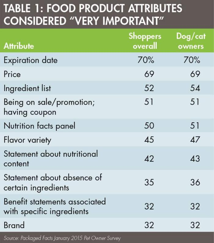 Table chart of very important food products
