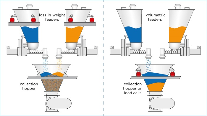 Figure 5: Loss-in-weight batching (left) vs. gain-in-weight batching (right)