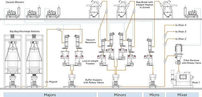 Sample process diagram for wet pet food production